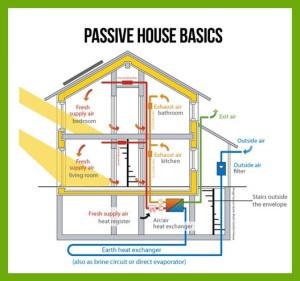 Schema Casa PAssiva