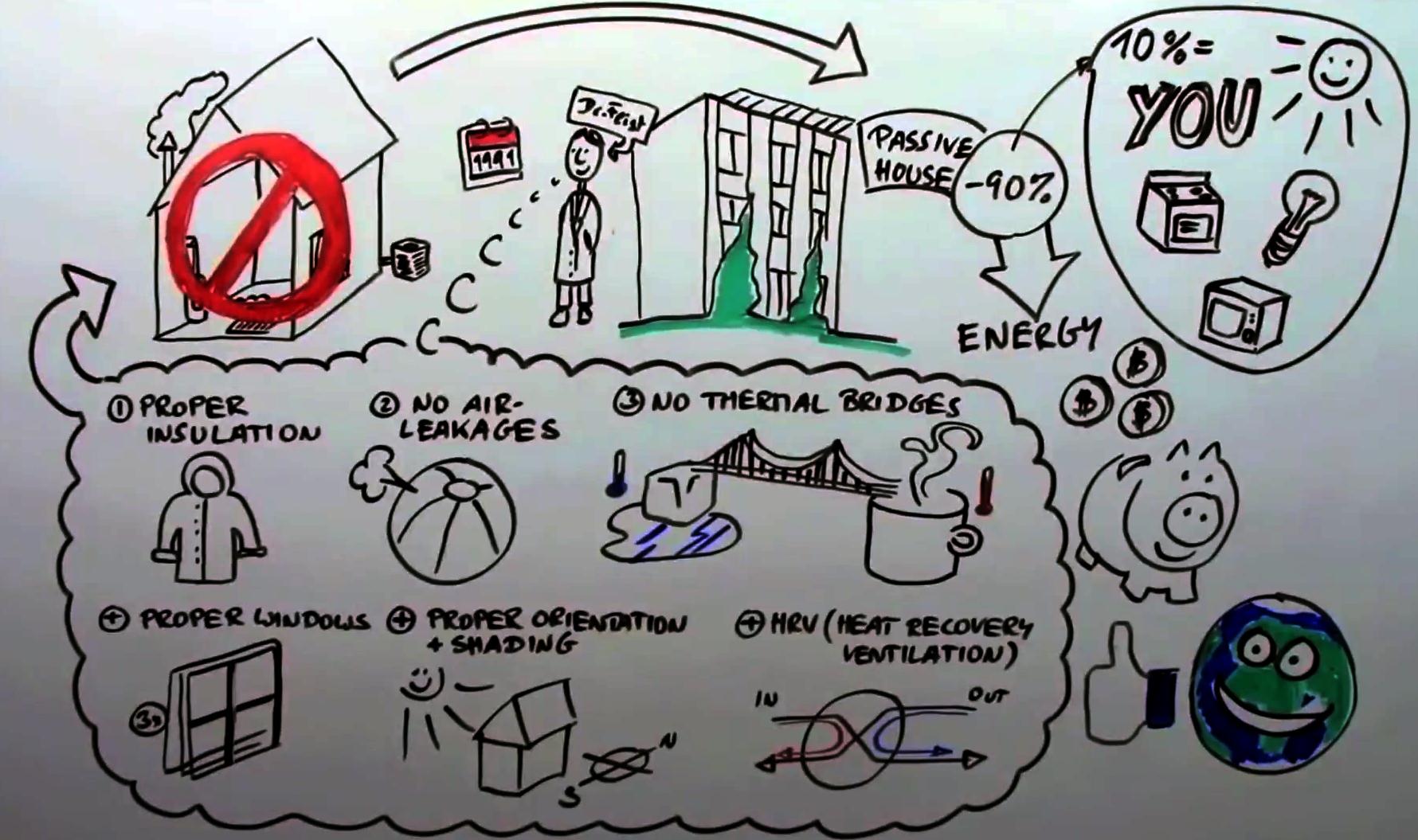 I semplici principi di una casa passiva spiegati in 90 secondi for Progettazione passiva della cabina solare