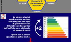 Infografica Decreto Rilancio 110%